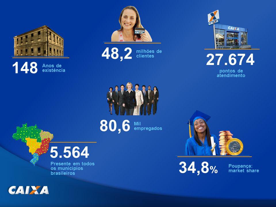 48,2 milhões de clientes 80,6 Mil empregados 34,8 % Poupança: market share 5.564 Presente em todos os municípios brasileiros 27.674 pontos de atendime