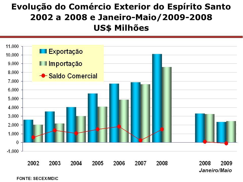 Janeiro/Maio Evolução do Comércio Exterior do Espírito Santo 2002 a 2008 e Janeiro-Maio/2009-2008 US$ Milhões FONTE: SECEX/MDIC