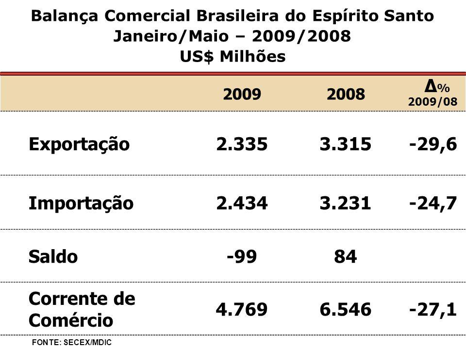 20092008 Δ % 2009/08 Exportação2.3353.315-29,6 Importação2.4343.231-24,7 Saldo-9984 Corrente de Comércio 4.7696.546-27,1 Balança Comercial Brasileira do Espírito Santo Janeiro/Maio – 2009/2008 US$ Milhões FONTE: SECEX/MDIC
