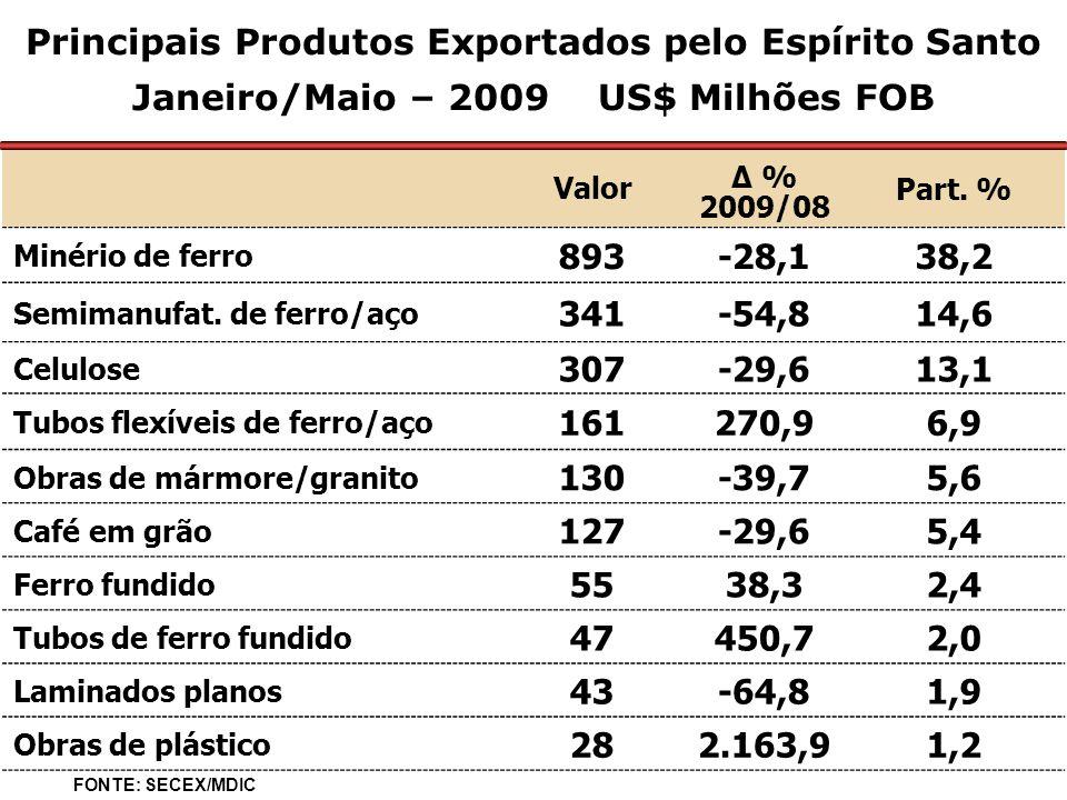 Principais Produtos Exportados pelo Espírito Santo Janeiro/Maio – 2009 US$ Milhões FOB Valor Δ % 2009/08 Part.