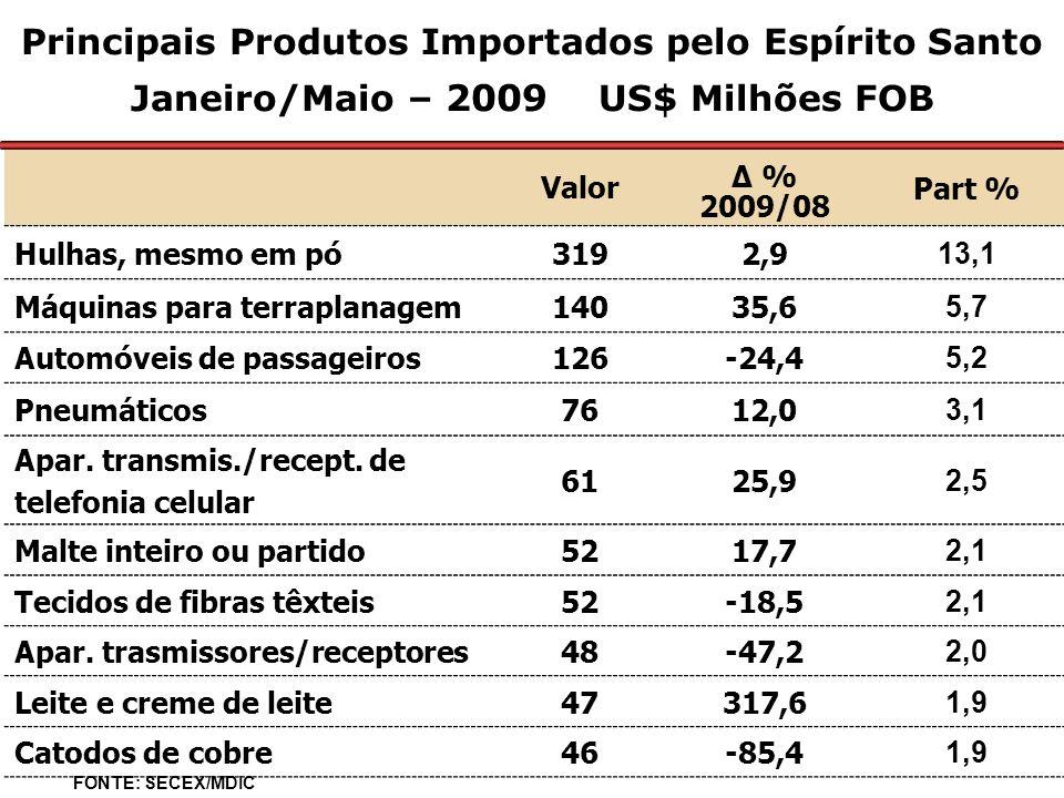 Principais Produtos Importados pelo Espírito Santo Janeiro/Maio – 2009 US$ Milhões FOB Valor Δ % 2009/08 Part % Hulhas, mesmo em pó3192,9 13,1 Máquinas para terraplanagem14035,6 5,7 Automóveis de passageiros126-24,4 5,2 Pneumáticos7612,0 3,1 Apar.