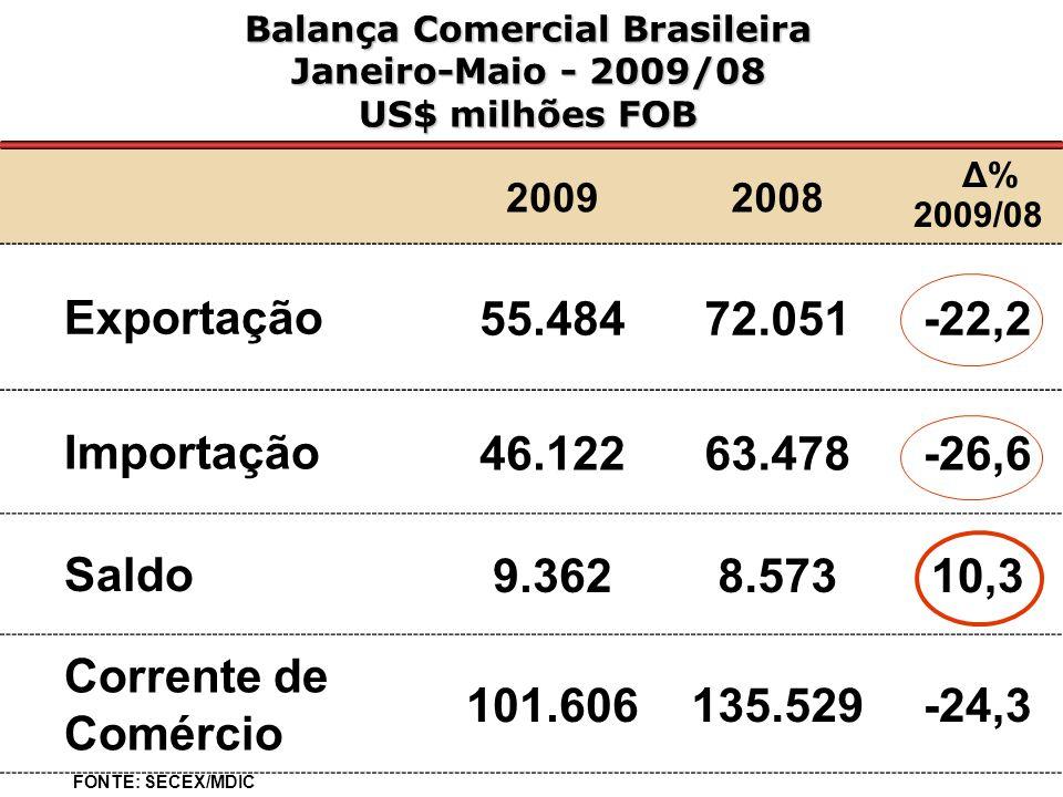Balança Comercial Brasileira Janeiro-Maio - 2009/08 US$ milhões FOB 20092008 Δ% 2009/08 Exportação55.48472.051-22,2 Importação46.12263.478-26,6 Saldo9.3628.57310,3 Corrente de Comércio 101.606135.529-24,3 FONTE: SECEX/MDIC
