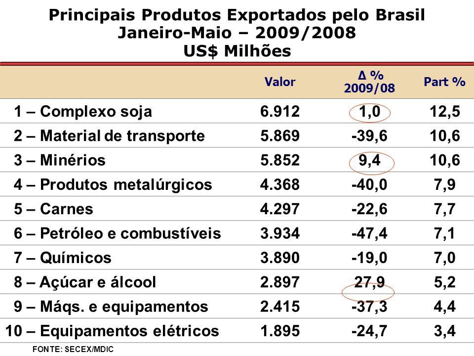 Principais Produtos Exportados pelo Brasil Janeiro-Maio – 2009/2008 US$ Milhões Valor Δ % 2009/08 Part % 1 – Complexo soja6.9121,012,5 2 – Material de transporte5.869-39,610,6 3 – Minérios5.8529,410,6 4 – Produtos metalúrgicos4.368-40,07,9 5 – Carnes4.297-22,67,7 6 – Petróleo e combustíveis3.934-47,47,1 7 – Químicos3.890-19,07,0 8 – Açúcar e álcool2.89727,95,2 9 – Máqs.