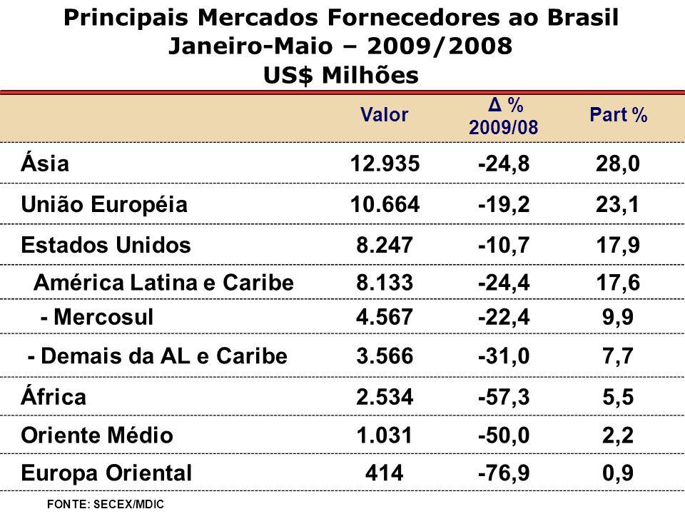Principais Mercados Fornecedores ao Brasil Janeiro-Maio – 2009/2008 US$ Milhões Valor Δ % 2009/08 Part % Ásia12.935-24,828,0 União Européia10.664-19,223,1 Estados Unidos8.247-10,717,9 América Latina e Caribe8.133-24,417,6 - Mercosul4.567-22,49,9 - Demais da AL e Caribe3.566-31,07,7 África2.534-57,35,5 Oriente Médio1.031-50,02,2 Europa Oriental414-76,90,9 FONTE: SECEX/MDIC