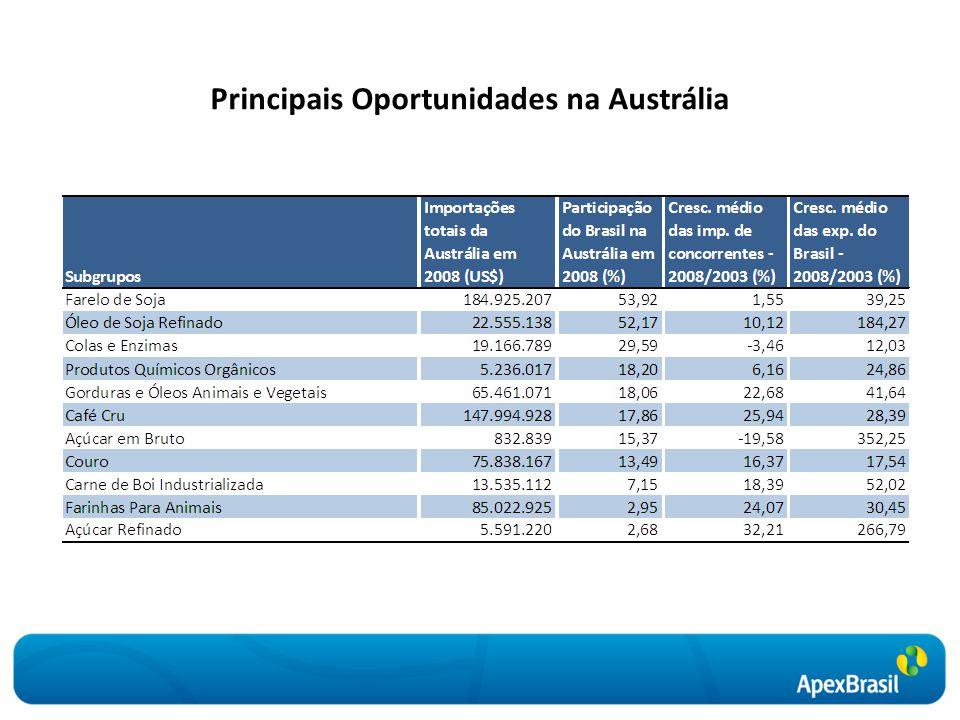 Principais Oportunidades na Austrália