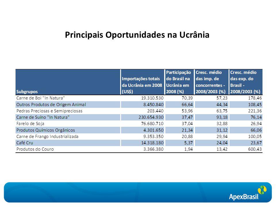 Principais Oportunidades na Ucrânia