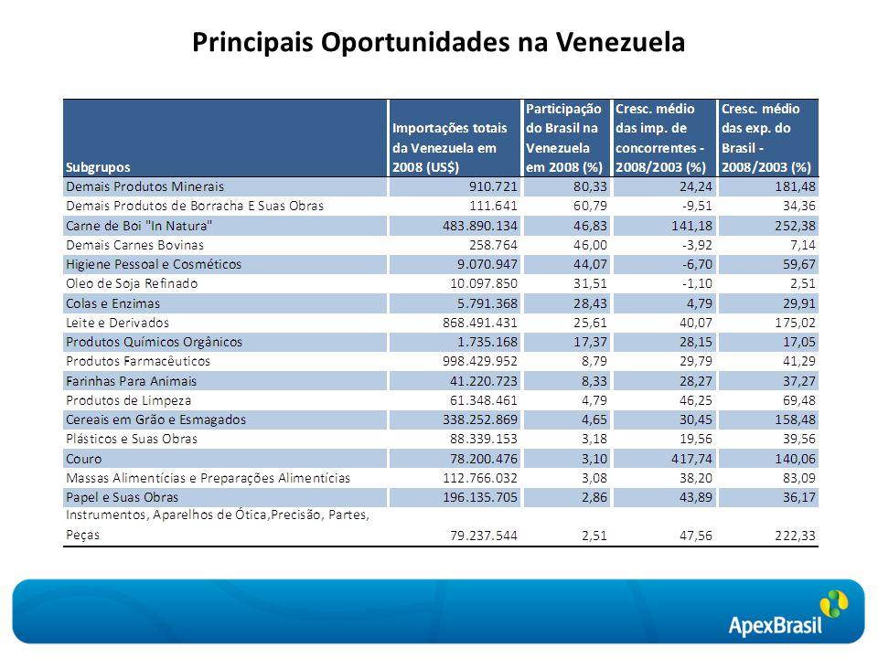 Principais Oportunidades na Venezuela
