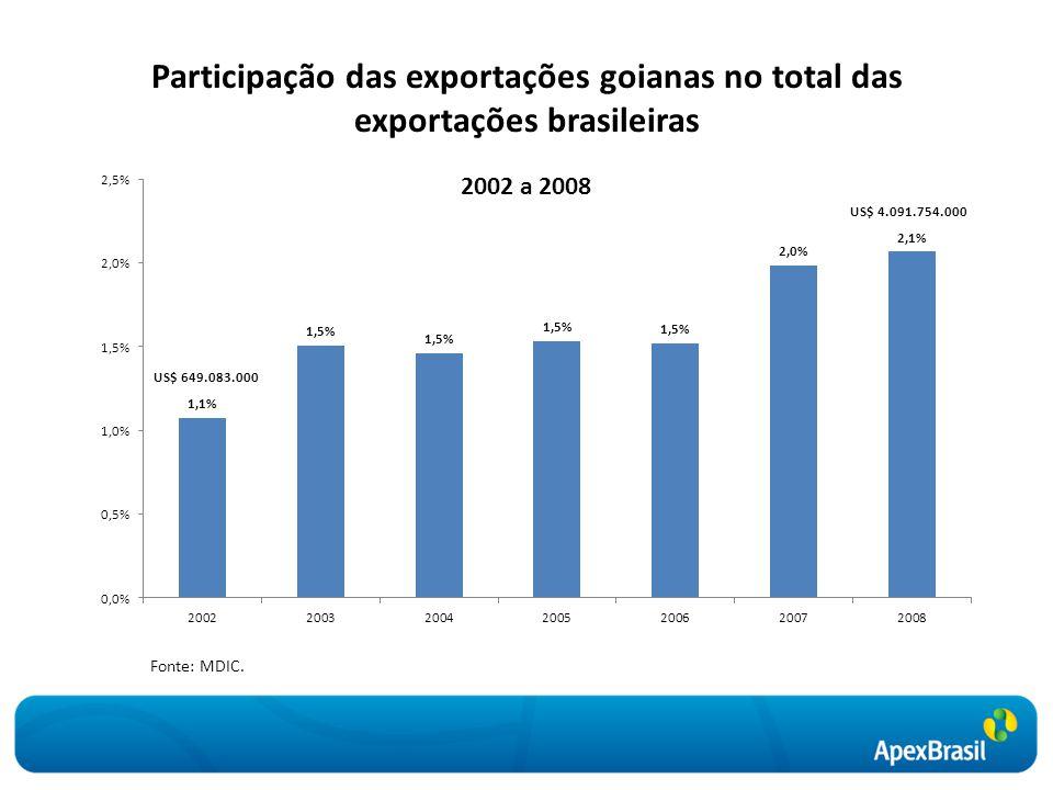 Participação das exportações goianas no total das exportações brasileiras US$ 4.091.754.000 2002 a 2008 Fonte: MDIC.