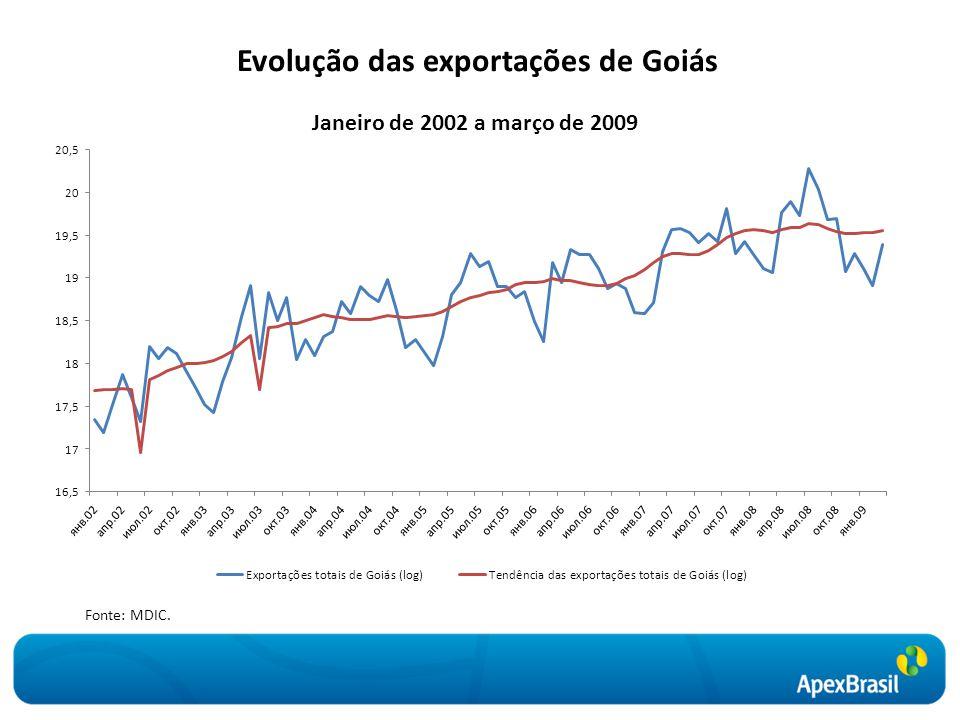 Evolução das exportações de Goiás Fonte: MDIC.