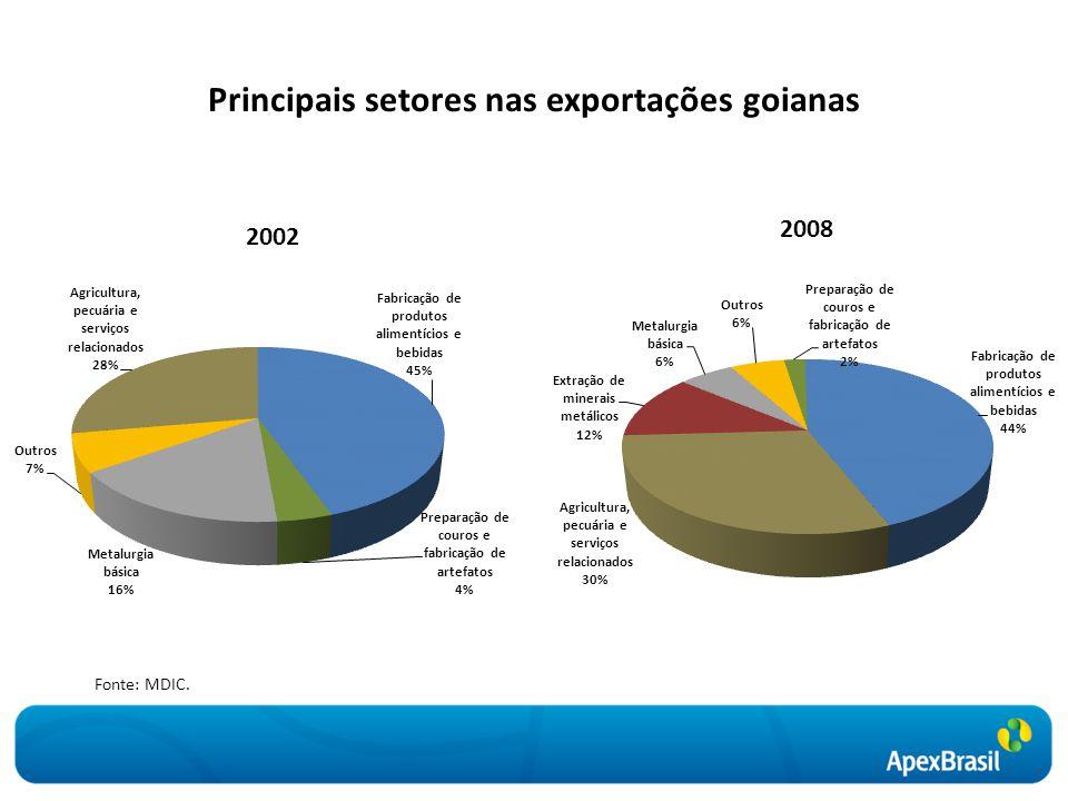 Principais setores nas exportações goianas Fonte: MDIC.