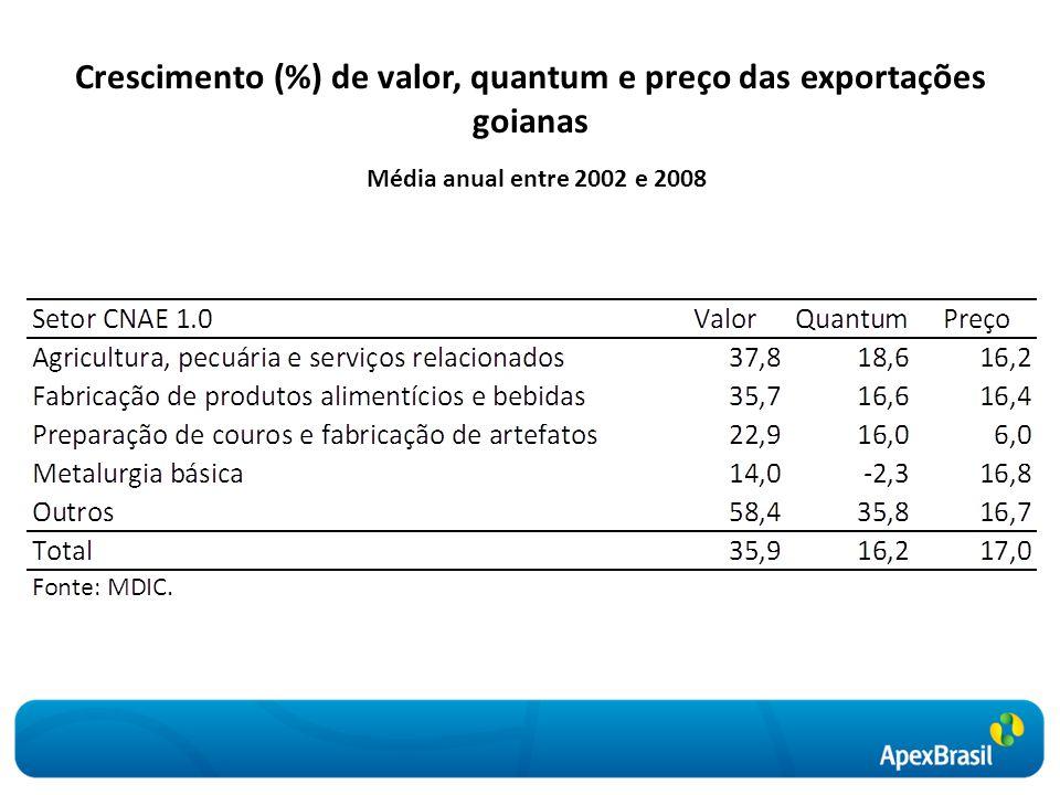 Crescimento (%) de valor, quantum e preço das exportações goianas Média anual entre 2002 e 2008