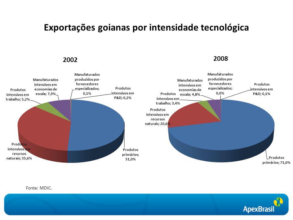 Exportações goianas por intensidade tecnológica Fonte: MDIC.