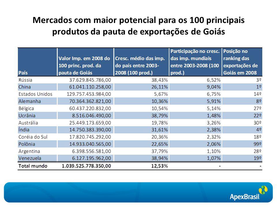 Mercados com maior potencial para os 100 principais produtos da pauta de exportações de Goiás