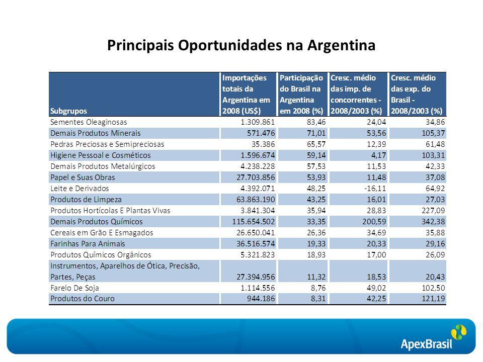 Principais Oportunidades na Argentina