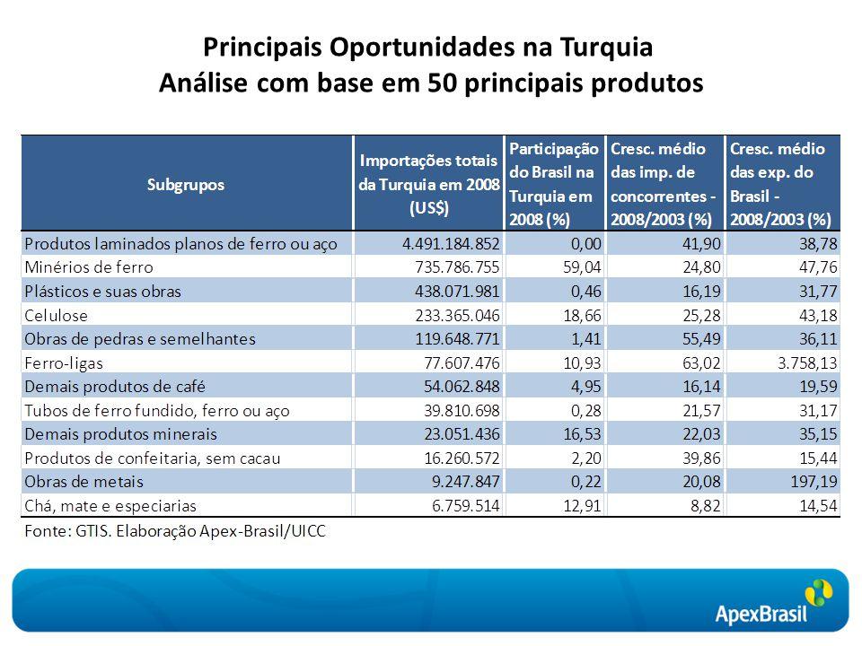 Principais Oportunidades na Turquia Análise com base em 50 principais produtos