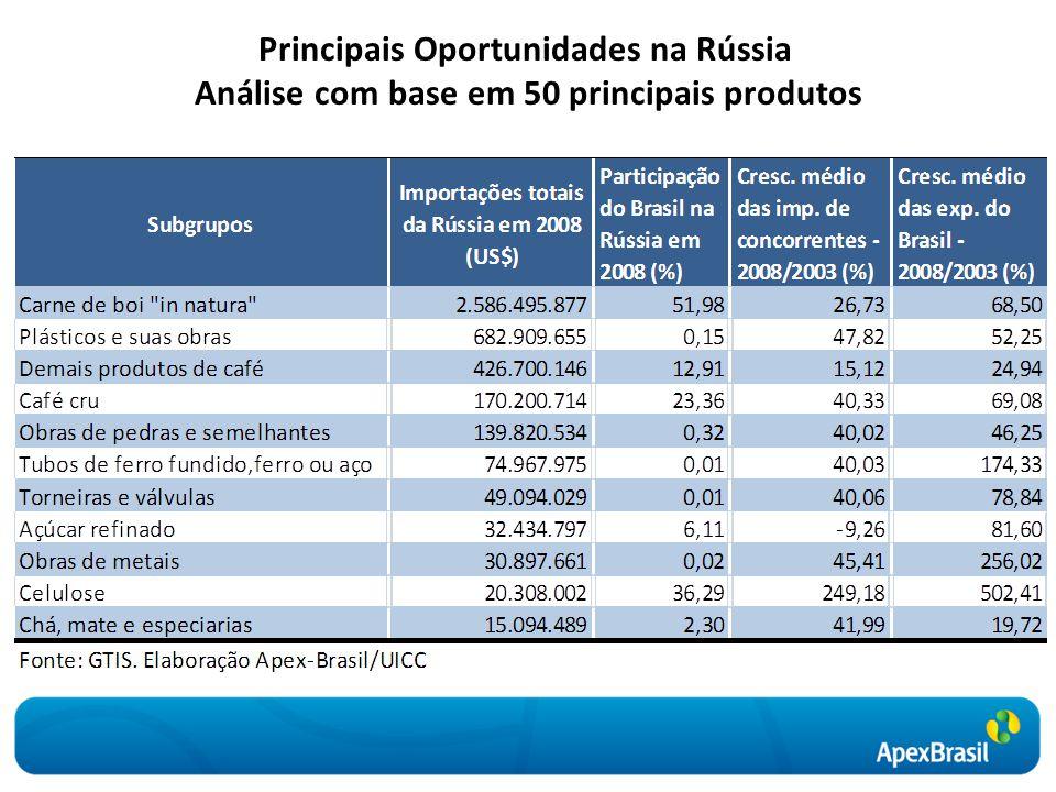Principais Oportunidades na Rússia Análise com base em 50 principais produtos