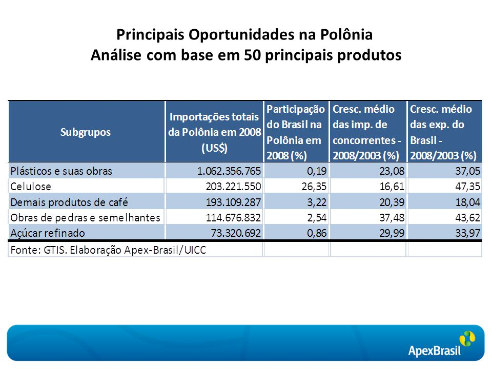 Principais Oportunidades na Polônia Análise com base em 50 principais produtos