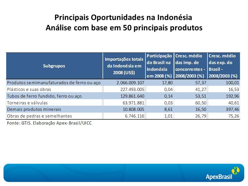 Principais Oportunidades na Indonésia Análise com base em 50 principais produtos