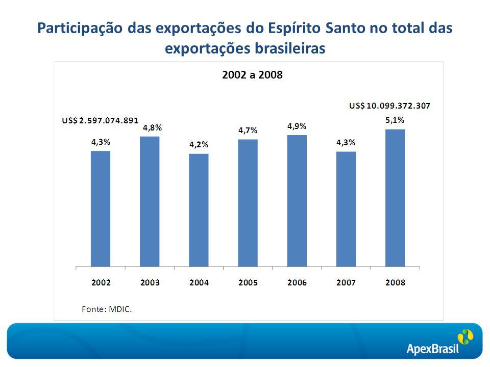 Evolução das exportações do Espírito Santo Fonte: MDIC. janeiro de 2002 a maio de 2009