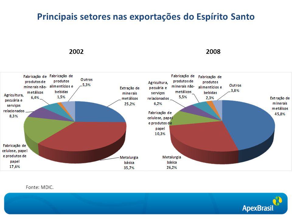 Principais setores nas exportações do Espírito Santo 20022008 Fonte: MDIC.