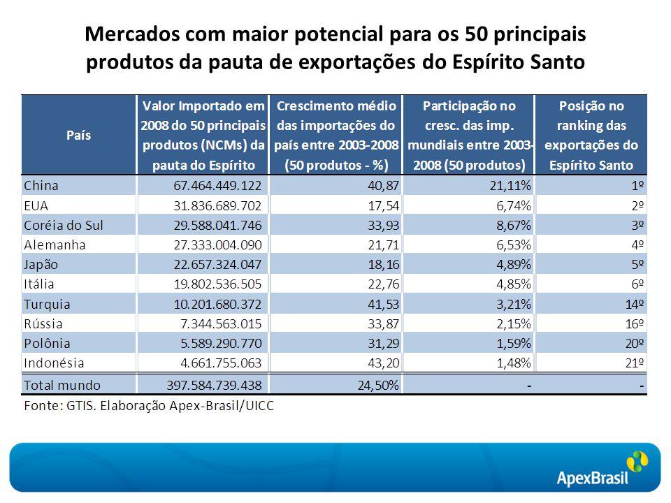 Mercados com maior potencial para os 50 principais produtos da pauta de exportações do Espírito Santo