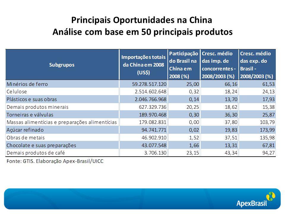 Principais Oportunidades na China Análise com base em 50 principais produtos