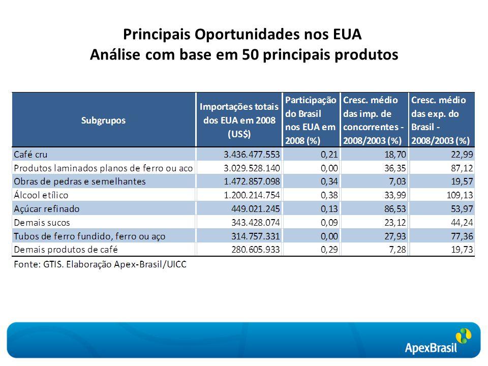 Principais Oportunidades nos EUA Análise com base em 50 principais produtos