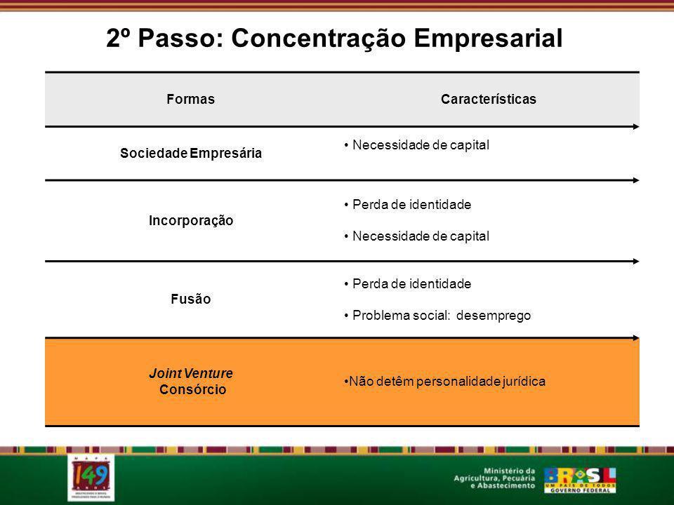 2º Passo: Concentração Empresarial FormasCaracterísticas Sociedade Empresária Necessidade de capital Incorporação Perda de identidade Necessidade de c