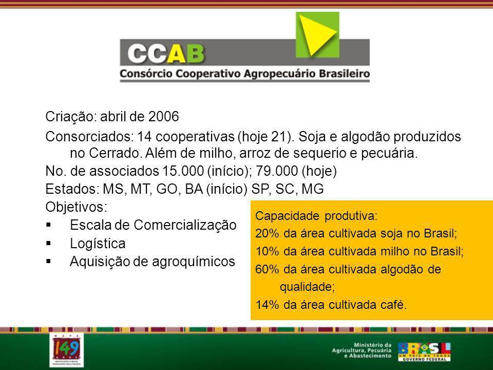 Criação: abril de 2006 Consorciados: 14 cooperativas (hoje 21). Soja e algodão produzidos no Cerrado. Além de milho, arroz de sequerio e pecuária. No.