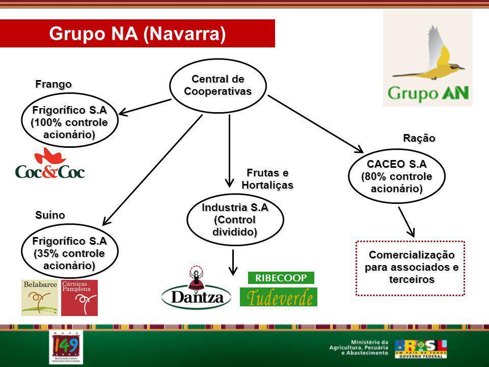 Central de Cooperativas Frigorífico S.A (100% controle acionário) Frango Frigorífico S.A (35% controle acionário) Suíno Industria S.A (Control dividid