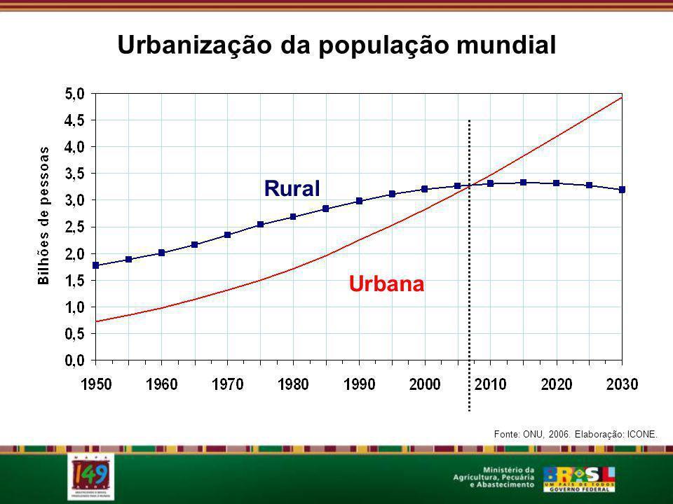 Rural Urbana Fonte: ONU, 2006. Elaboração: ICONE. Urbanização da população mundial