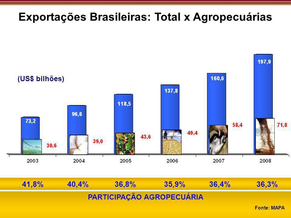 (US$ bilhões) PARTICIPAÇÃO AGROPECUÁRIA 41,8% 40,4% 36,8% 35,9% 36,4% 36,3% Fonte: MAPA Exportações Brasileiras: Total x Agropecuárias