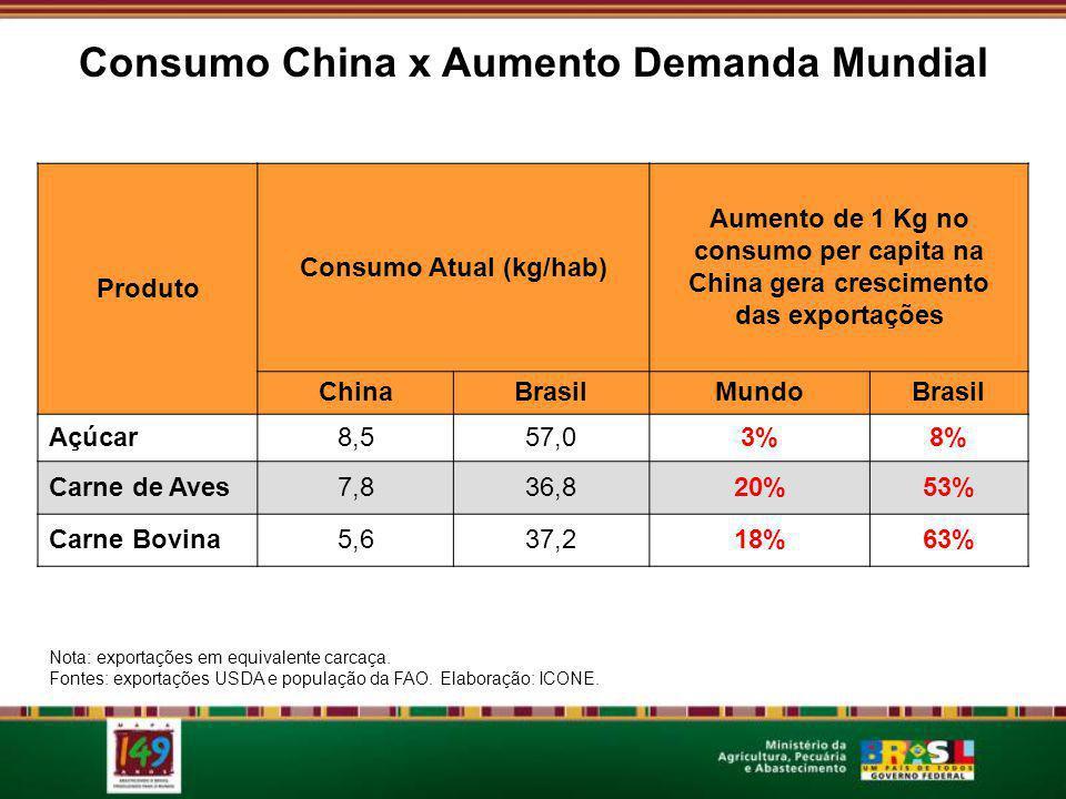 Nota: exportações em equivalente carcaça. Fontes: exportações USDA e população da FAO. Elaboração: ICONE. Produto Consumo Atual (kg/hab) Aumento de 1