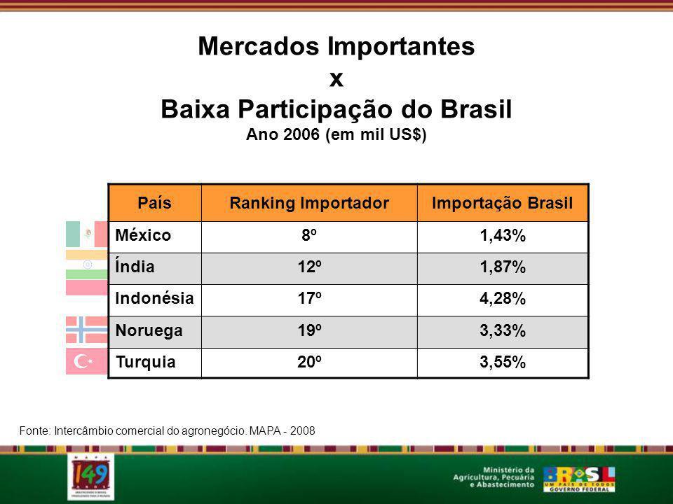 200320042005200620072008 Exportações brasileiras: Total x Agropecuárias 41,8%40,4%36,8%35,9%36,4%36,3% (US$ bilhões) Participação do Agronegócio Fonte: MAPA