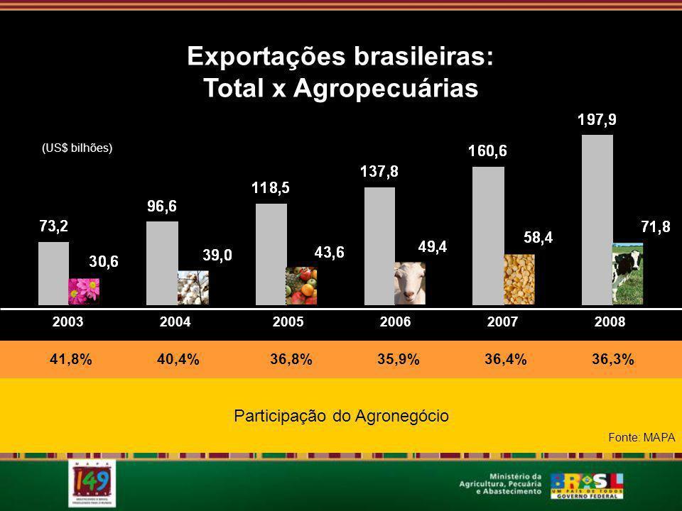 200320042005200620072008 Exportações brasileiras: Total x Agropecuárias 41,8%40,4%36,8%35,9%36,4%36,3% (US$ bilhões) Participação do Agronegócio Fonte