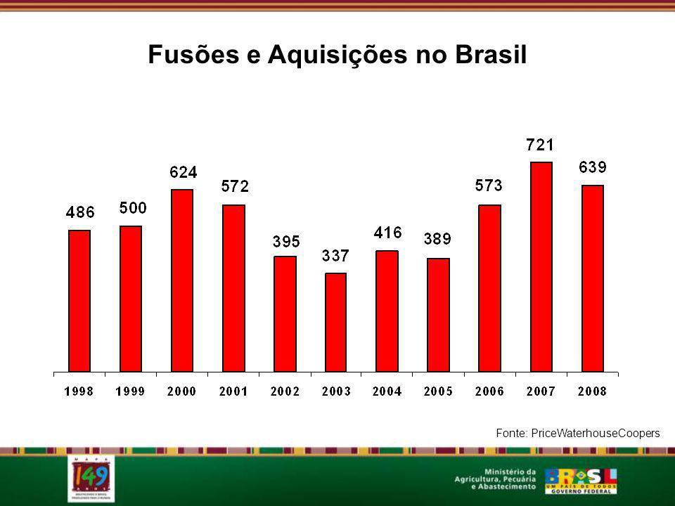 Fusões e Aquisições no Brasil Setores com mais aquisições em 2008 Fonte: PriceWaterhouseCoopers