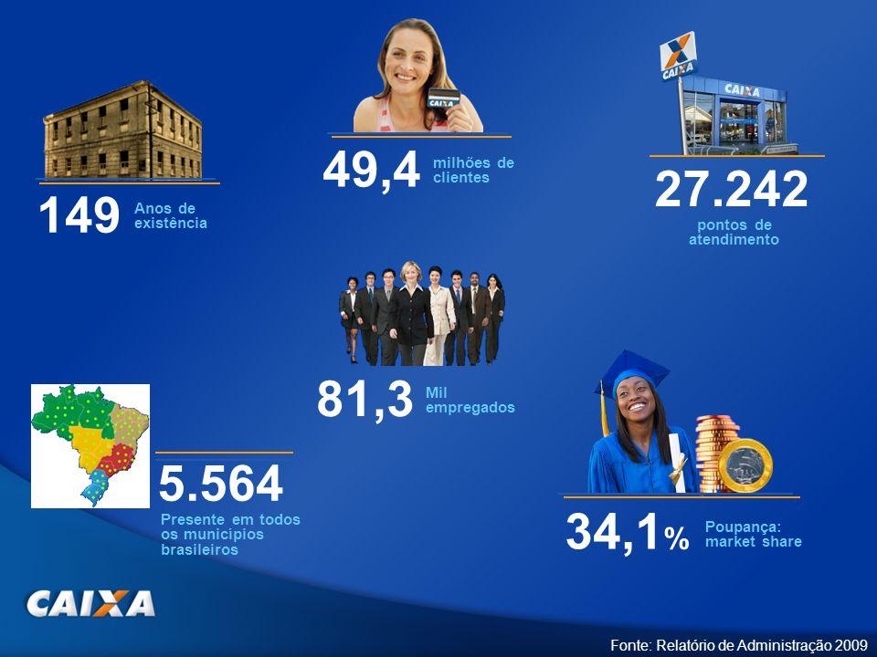 49,4 milhões de clientes 81,3 Mil empregados 34,1 % Poupança: market share 5.564 Presente em todos os municípios brasileiros 27.242 pontos de atendimento 149 Anos de existência Fonte: Relatório de Administração 2009