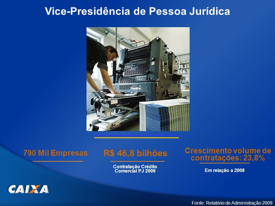 Vice-Presidência de Pessoa Jurídica Fonte: Relatório de Administração 2009 Crescimento volume de contratações: 23,8% 790 Mil Empresas Contratação Crédito Comercial PJ 2009 R$ 46,8 bilhões Em relação a 2008