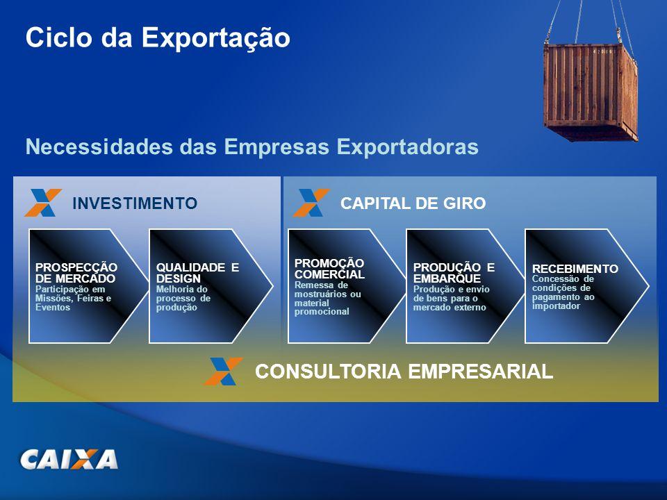 Ciclo da Exportação INVESTIMENTO PROSPECÇÃO DE MERCADO Participação em Missões, Feiras e Eventos QUALIDADE E DESIGN Melhoria do processo de produção PROMOÇÃO COMERCIAL Remessa de mostruários ou material promocional Necessidades das Empresas Exportadoras PRODUÇÃO E EMBARQUE Produção e envio de bens para o mercado externo RECEBIMENTO Concessão de condições de pagamento ao importador CAPITAL DE GIRO CONSULTORIA EMPRESARIAL