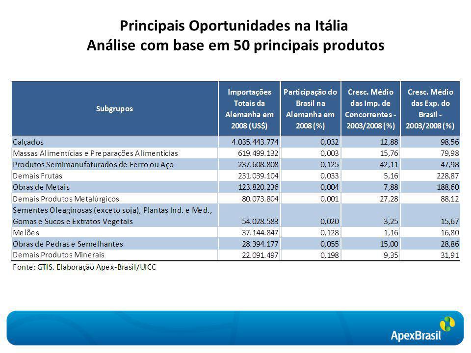 Principais Oportunidades na Itália Análise com base em 50 principais produtos