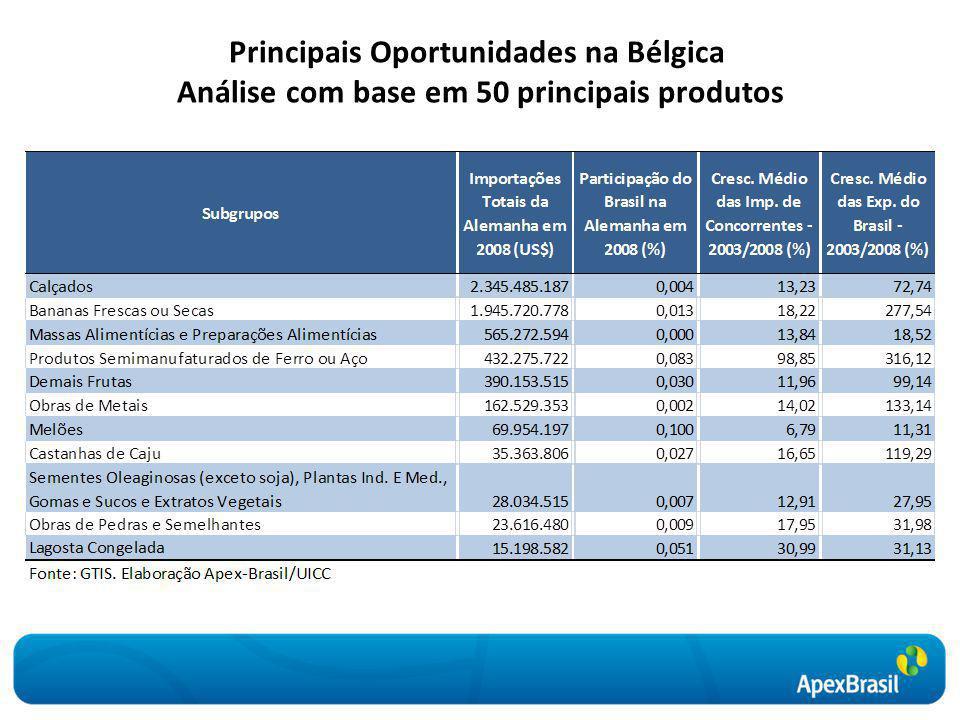 Principais Oportunidades na Bélgica Análise com base em 50 principais produtos