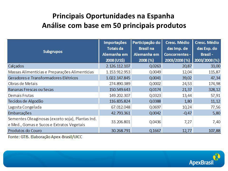 Principais Oportunidades na Espanha Análise com base em 50 principais produtos