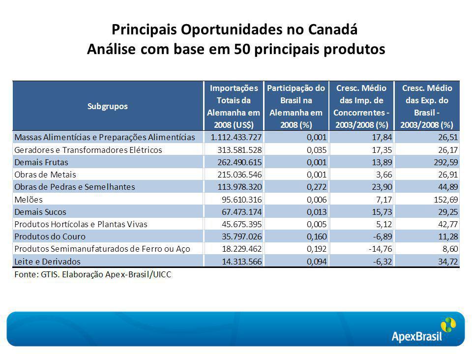 Principais Oportunidades no Canadá Análise com base em 50 principais produtos