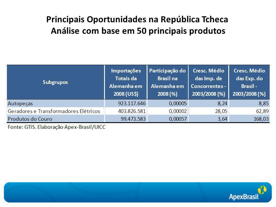 Principais Oportunidades na República Tcheca Análise com base em 50 principais produtos