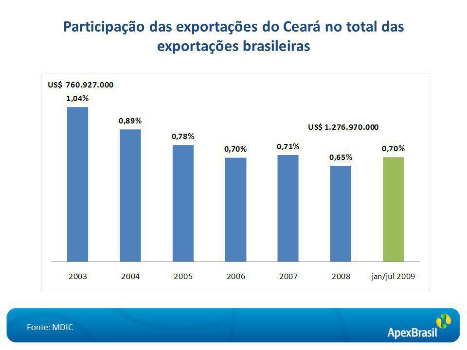 Participação das exportações do Ceará no total das exportações brasileiras Fonte: MDIC