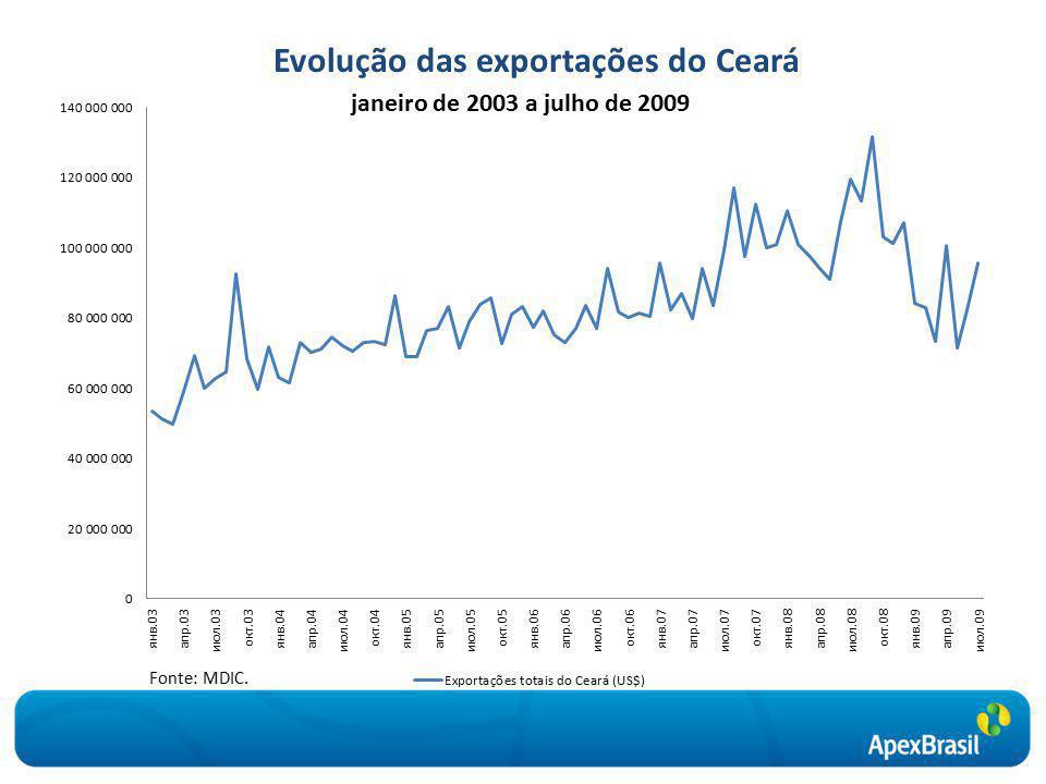 Evolução das exportações do Ceará Fonte: MDIC. janeiro de 2003 a julho de 2009
