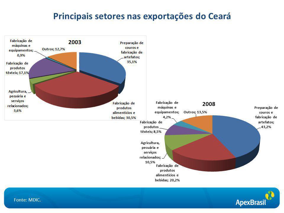 Principais setores nas exportações do Ceará Fonte: MDIC.