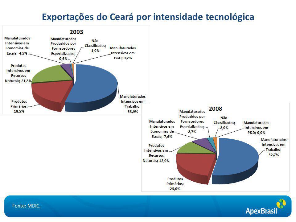 Exportações do Ceará por intensidade tecnológica Fonte: MDIC.