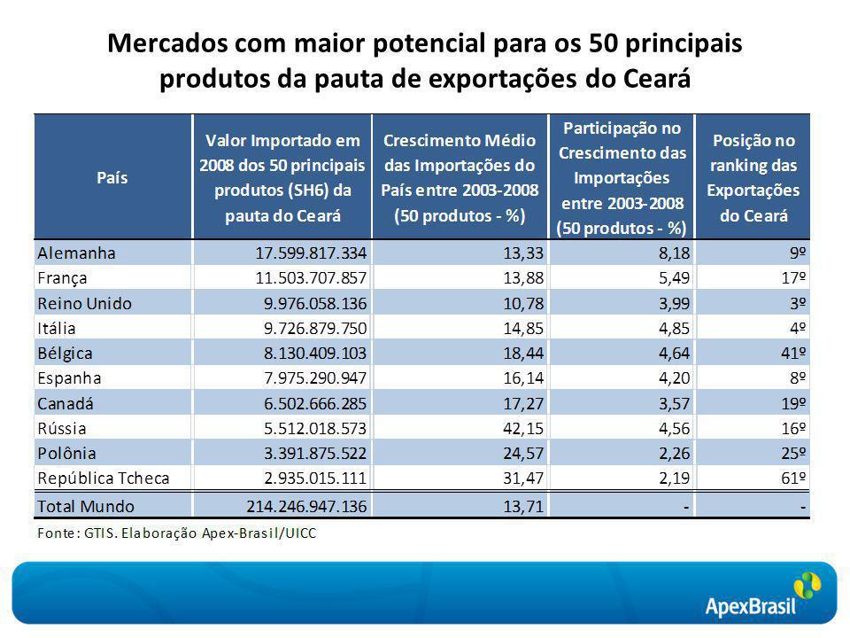 Mercados com maior potencial para os 50 principais produtos da pauta de exportações do Ceará