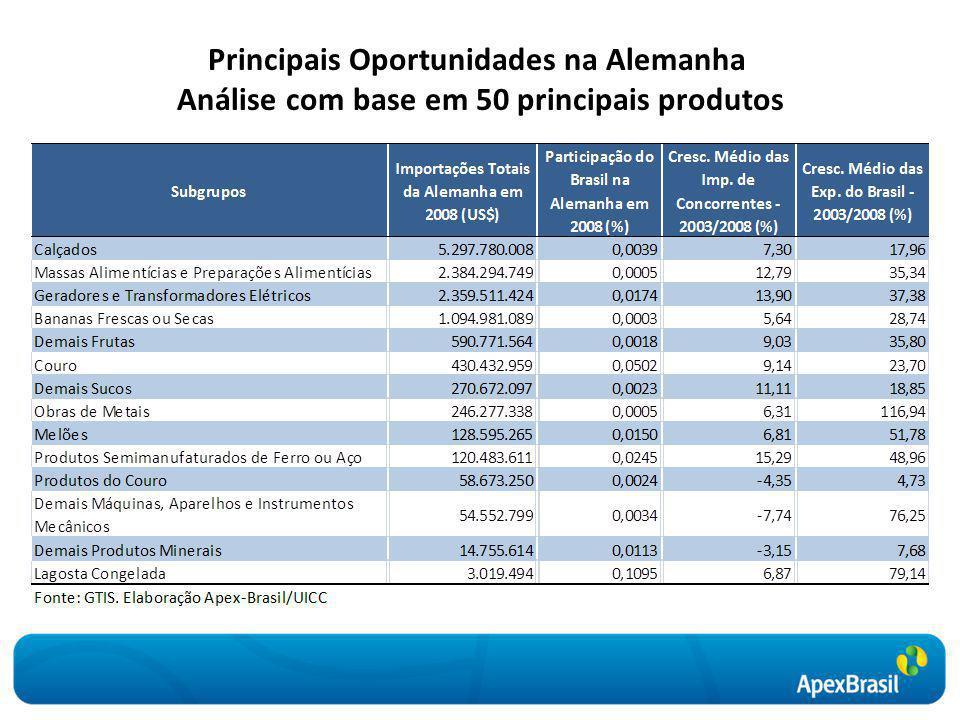 Principais Oportunidades na Alemanha Análise com base em 50 principais produtos